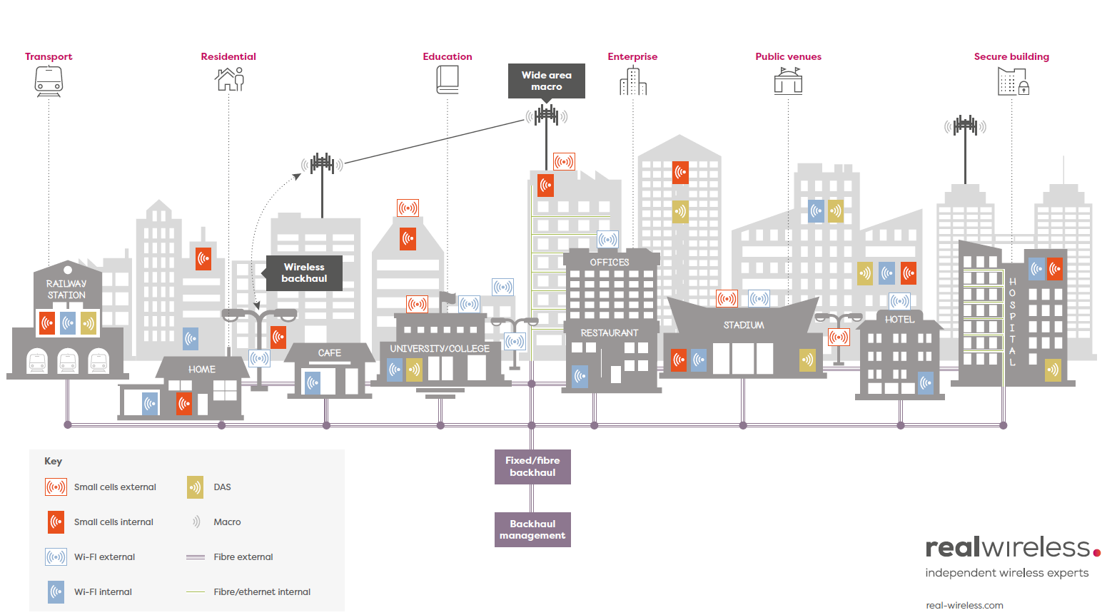 Real Wireless in 5G-TOURS