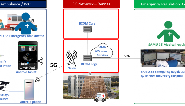 Royal Philips in 5G-TOURS